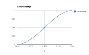 interp-smooth